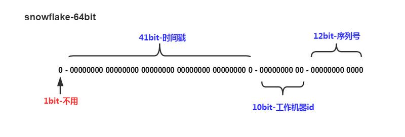 分布式ID生成算法SnowFlake(雪花算法)Java源码