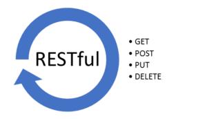 什么是RESTful?RESTful详解