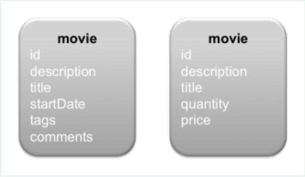 微服务的数据库设计