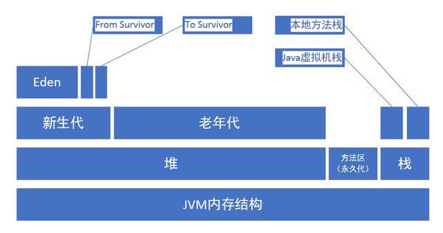 JVM详细参数说明(jdk1.8)