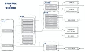 CPU飙高,系统性能问题如何排查?